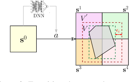 Figure 3 for Learning on Abstract Domains: A New Approach for Verifiable Guarantee in Reinforcement Learning