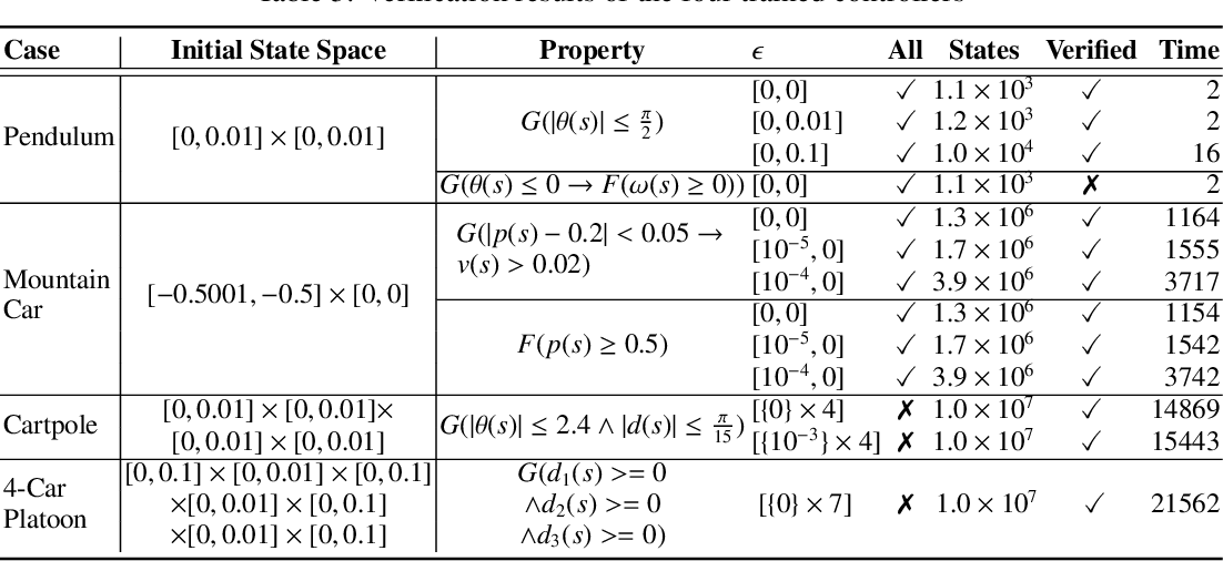 Figure 4 for Learning on Abstract Domains: A New Approach for Verifiable Guarantee in Reinforcement Learning