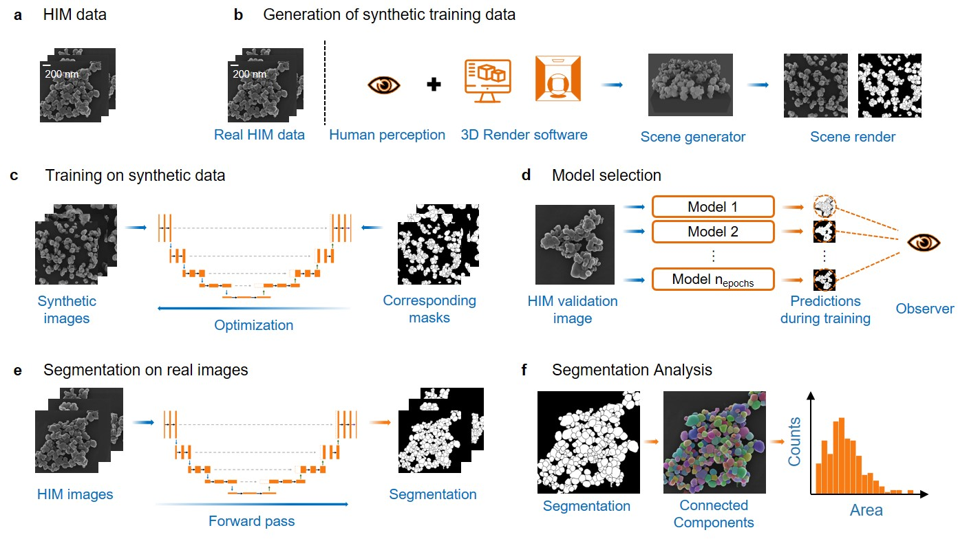 Figure 1 for Synthetic Image Rendering Solves Annotation Problem in Deep Learning Nanoparticle Segmentation