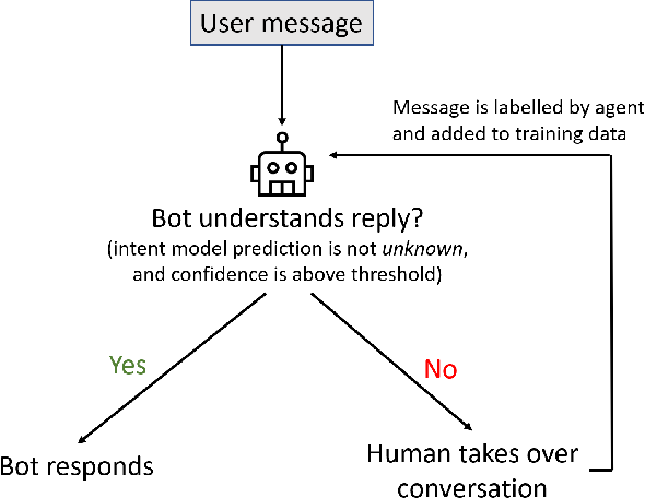 Figure 2 for Real-world Conversational AI for Hotel Bookings