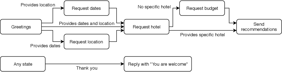 Figure 3 for Real-world Conversational AI for Hotel Bookings