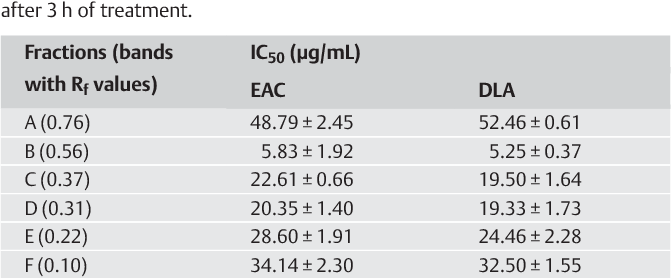 Table 1 Cytotoxicity of different fractions (Rf values of the fractions are also inserted) of AMF obtained after separation by TLC using the solvent system ethyl acetate:n-hexane (5 :5 v/v) to DLA and EAC cell lines (trypan blue dye exclusion method). Values are mean ± SD of three separate determinations. The IC50 values were determined from the cytotoxicity curve at 50% of cell death after 3 h of treatment.