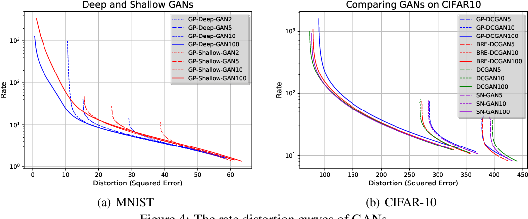 Figure 4 for Evaluating Lossy Compression Rates of Deep Generative Models