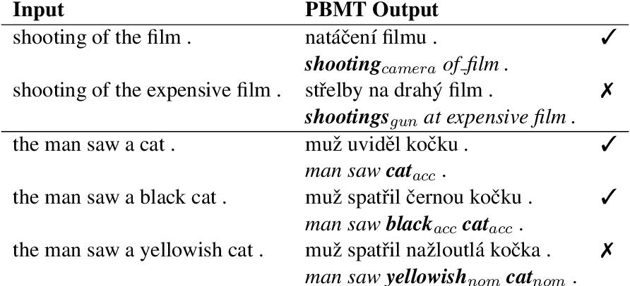 Figure 1 for Target-Side Context for Discriminative Models in Statistical Machine Translation