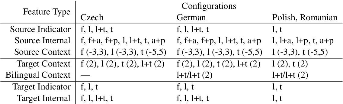 Figure 2 for Target-Side Context for Discriminative Models in Statistical Machine Translation