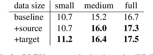 Figure 3 for Target-Side Context for Discriminative Models in Statistical Machine Translation