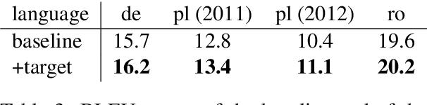 Figure 4 for Target-Side Context for Discriminative Models in Statistical Machine Translation