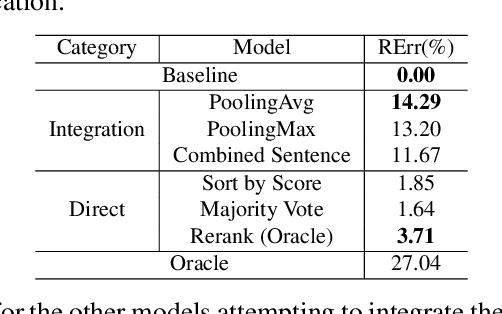 Figure 2 for Improving Spoken Language Understanding By Exploiting ASR N-best Hypotheses