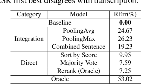 Figure 3 for Improving Spoken Language Understanding By Exploiting ASR N-best Hypotheses