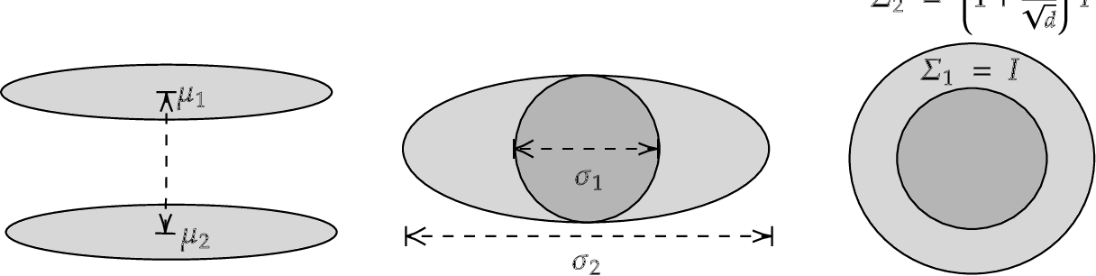 Figure 1 for Robustly Learning any Clusterable Mixture of Gaussians