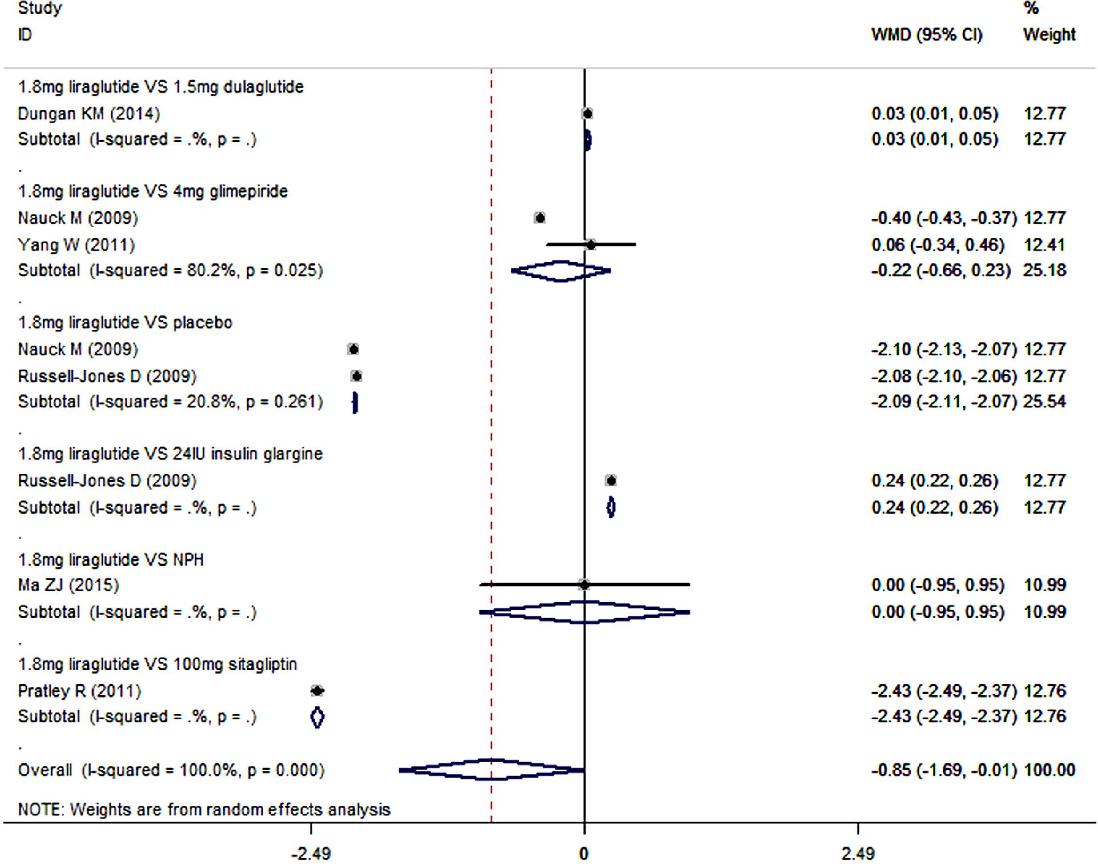 Figure 6. Fasting plasma glucose: 1.8 mg liraglutide add-on to metformin VS. control.
