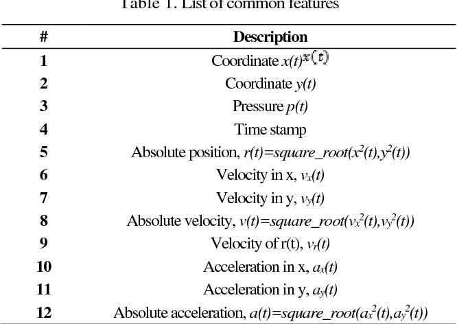 Figure 1 for Online Signature Verification using Deep Representation: A new Descriptor
