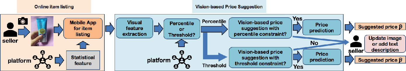 Figure 3 for Vision-based Price Suggestion for Online Second-hand Items