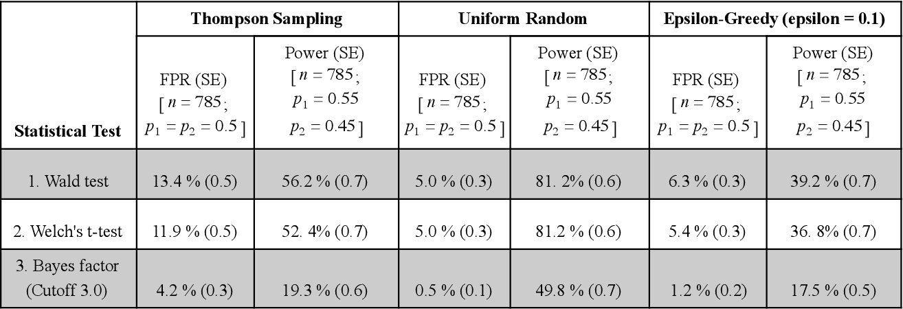 Figure 3 for Challenges in Statistical Analysis of Data Collected by a Bandit Algorithm: An Empirical Exploration in Applications to Adaptively Randomized Experiments