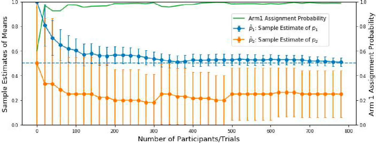 Figure 4 for Challenges in Statistical Analysis of Data Collected by a Bandit Algorithm: An Empirical Exploration in Applications to Adaptively Randomized Experiments