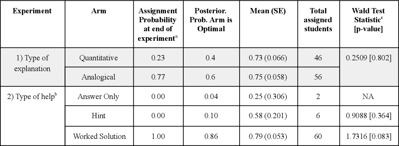 Figure 1 for Challenges in Statistical Analysis of Data Collected by a Bandit Algorithm: An Empirical Exploration in Applications to Adaptively Randomized Experiments