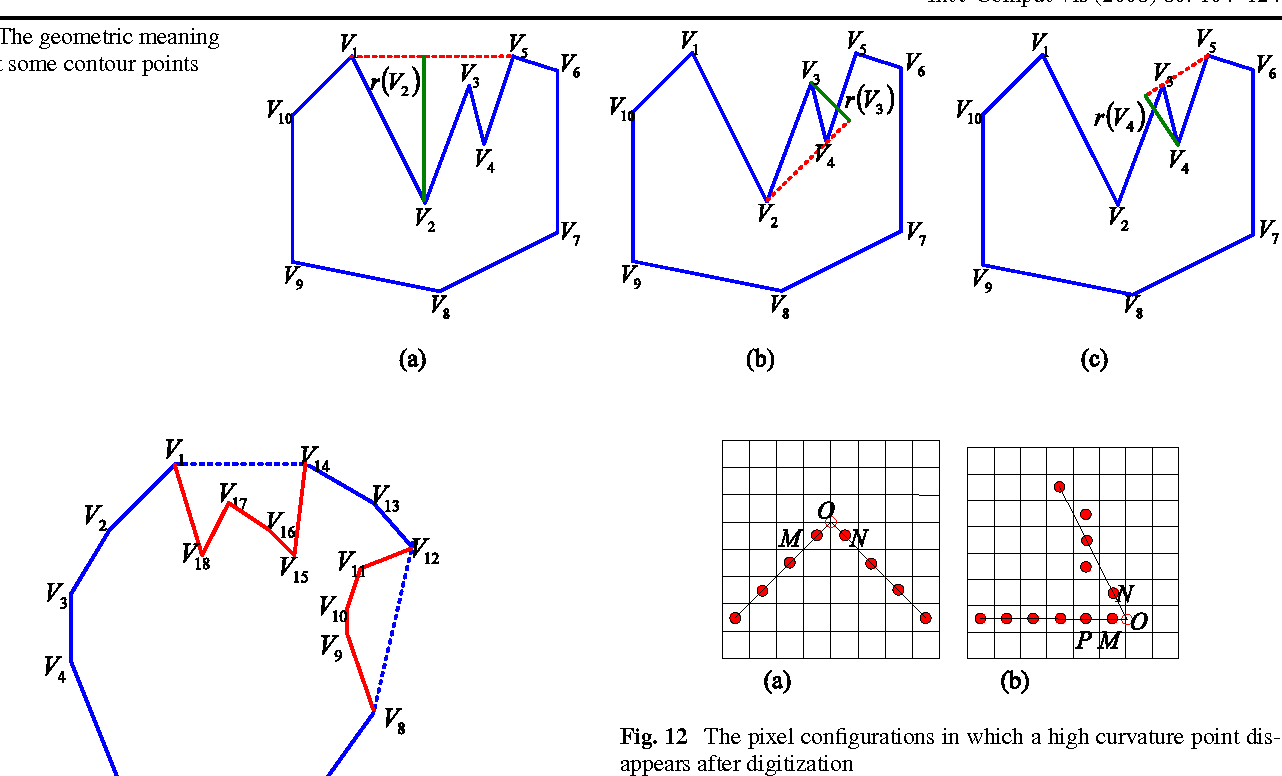 A Unified Curvature Definition for Regular, Polygonal, and
