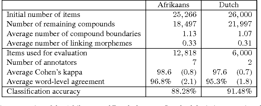 Table 1: Quantitative properties of the Afrikaans and Dutch datasets. Standard deviations are given between brackets.