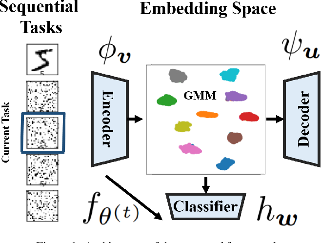 Figure 1 for Complementary Learning for Overcoming Catastrophic Forgetting Using Experience Replay