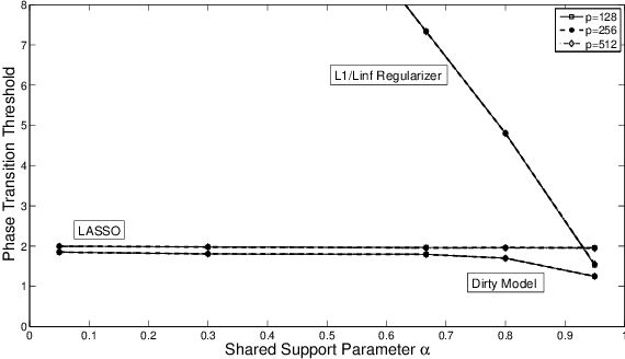 Figure 3 for A Dirty Model for Multiple Sparse Regression