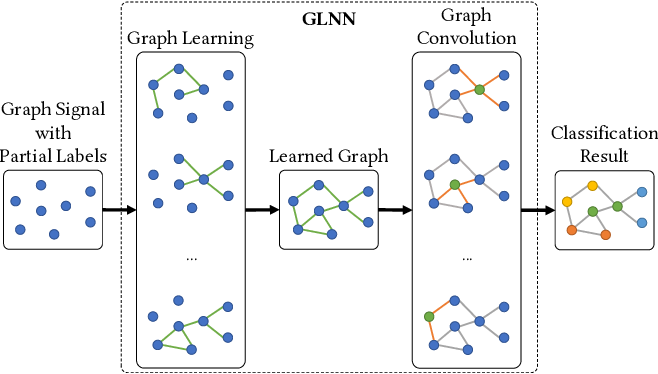 Figure 1 for Exploring Graph Learning for Semi-Supervised Classification Beyond Euclidean Data
