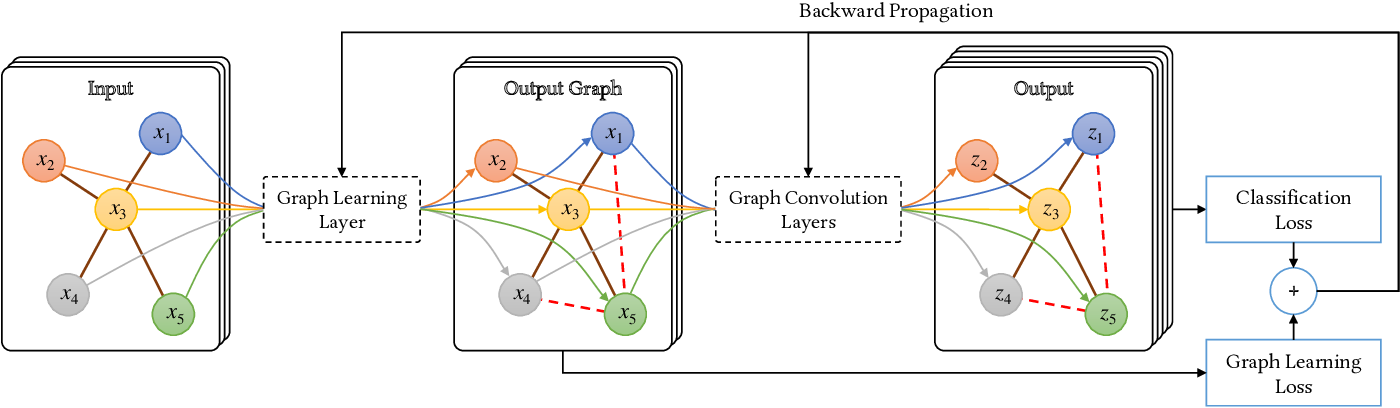 Figure 2 for Exploring Graph Learning for Semi-Supervised Classification Beyond Euclidean Data