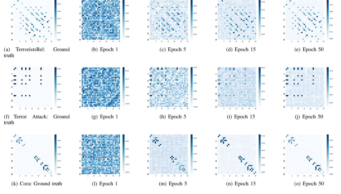 Figure 4 for Exploring Graph Learning for Semi-Supervised Classification Beyond Euclidean Data
