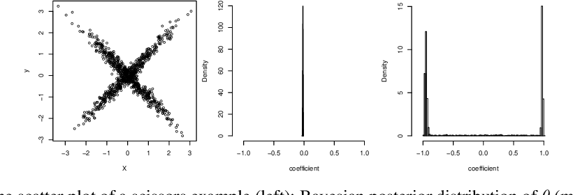 Figure 3 for Generative Parameter Sampler For Scalable Uncertainty Quantification