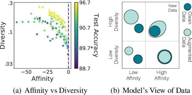 Figure 1 for Affinity and Diversity: Quantifying Mechanisms of Data Augmentation