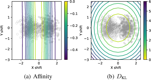 Figure 2 for Affinity and Diversity: Quantifying Mechanisms of Data Augmentation