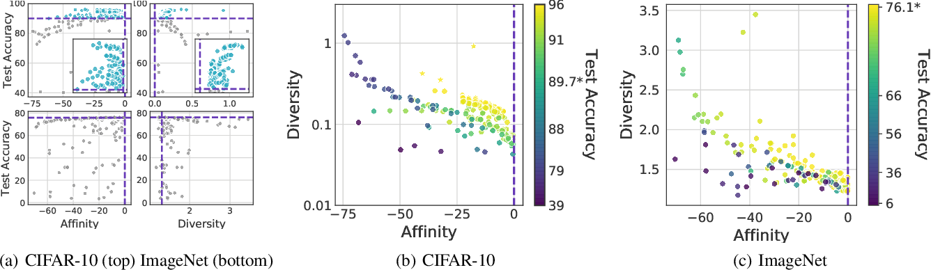 Figure 3 for Affinity and Diversity: Quantifying Mechanisms of Data Augmentation