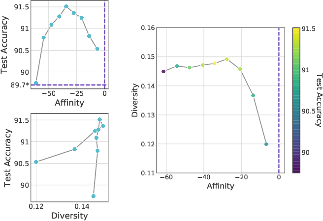 Figure 4 for Affinity and Diversity: Quantifying Mechanisms of Data Augmentation
