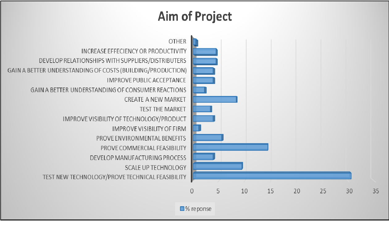 PDF] InnoDemo Survey Report: Aims and results of
