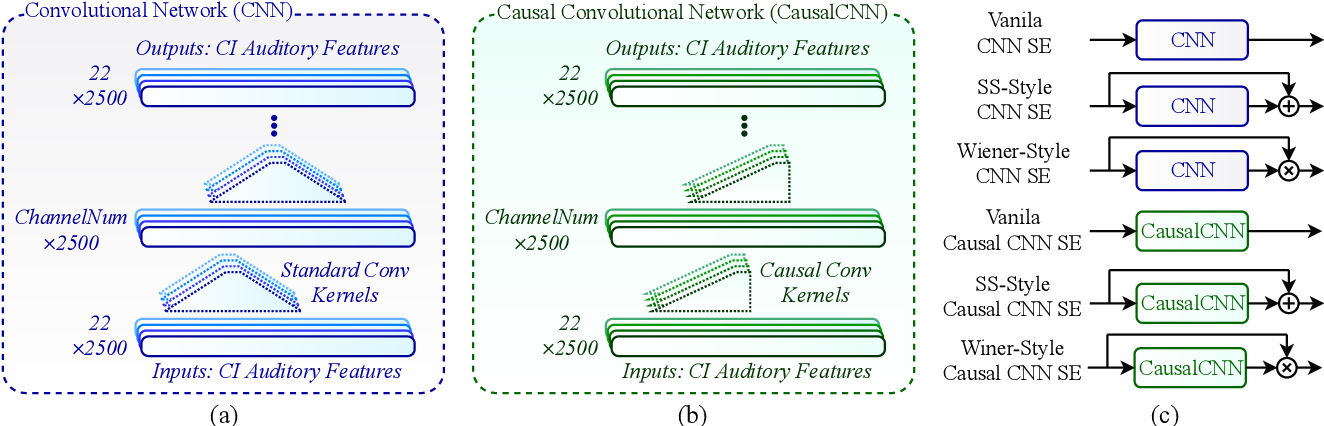 Figure 2 for Convolutional Neural Network-based Speech Enhancement for Cochlear Implant Recipients