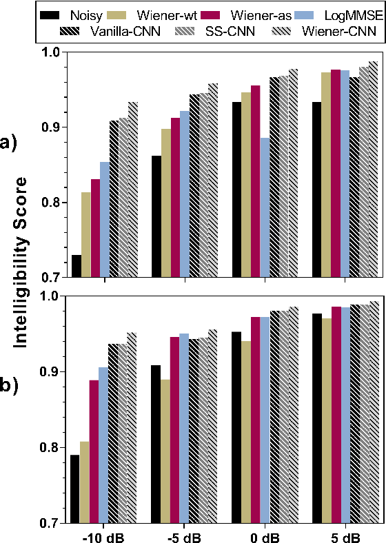 Figure 3 for Convolutional Neural Network-based Speech Enhancement for Cochlear Implant Recipients