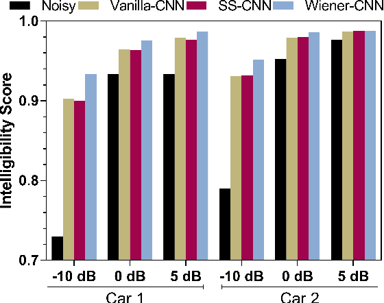 Figure 4 for Convolutional Neural Network-based Speech Enhancement for Cochlear Implant Recipients