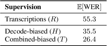 Figure 1 for Lattice-based lightly-supervised acoustic model training