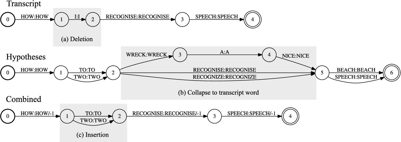 Figure 2 for Lattice-based lightly-supervised acoustic model training