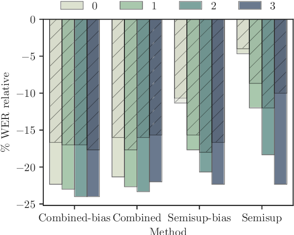 Figure 4 for Lattice-based lightly-supervised acoustic model training
