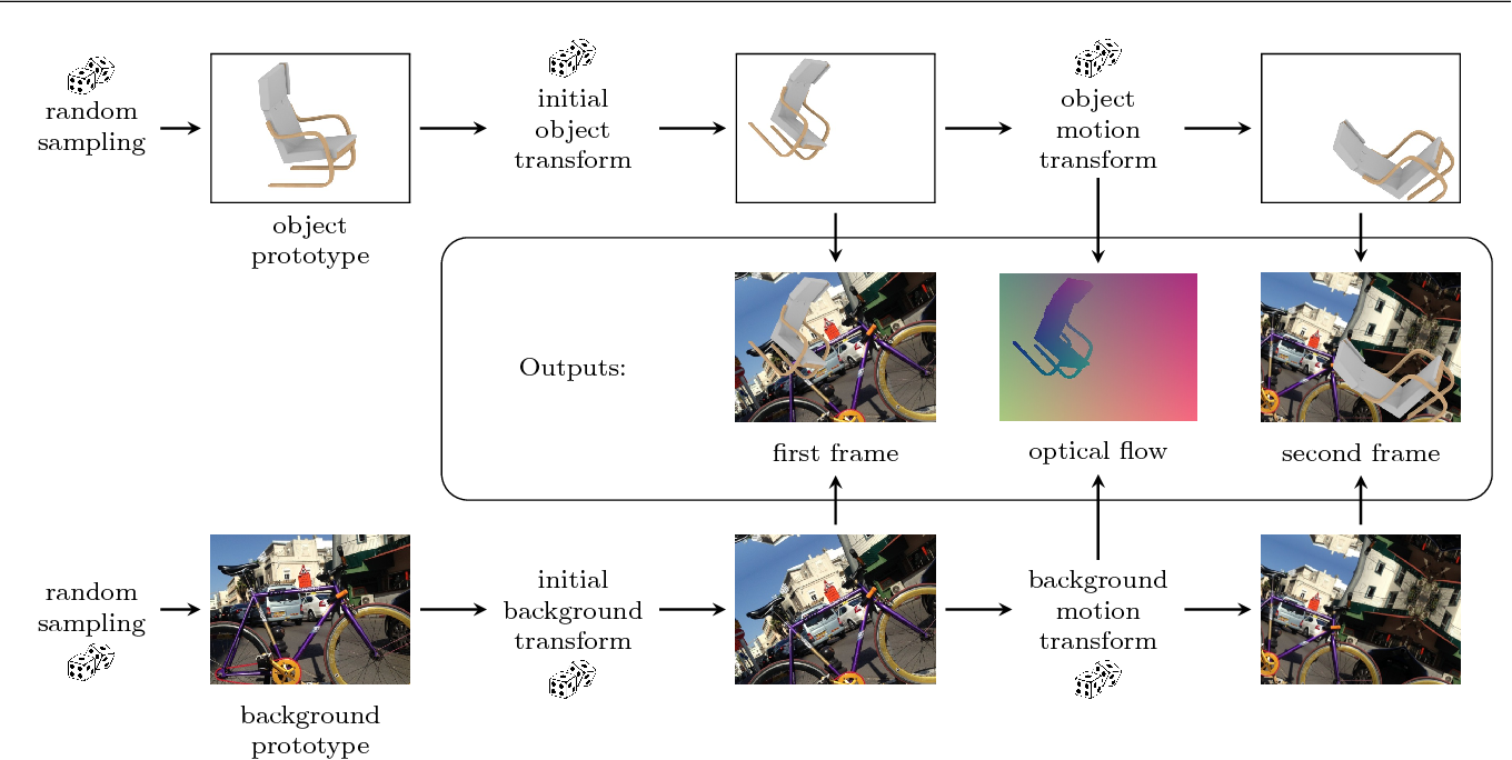 Figure 3 for What Makes Good Synthetic Training Data for Learning Disparity and Optical Flow Estimation?
