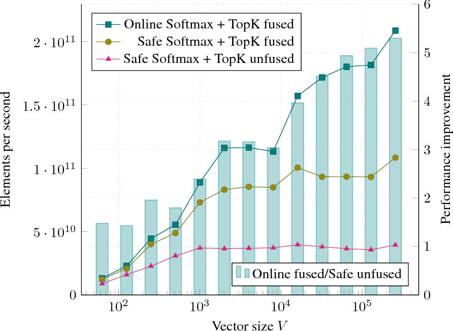 Figure 3 for Online normalizer calculation for softmax