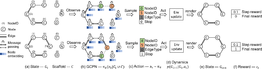 Figure 1 for Graph Convolutional Policy Network for Goal-Directed Molecular Graph Generation