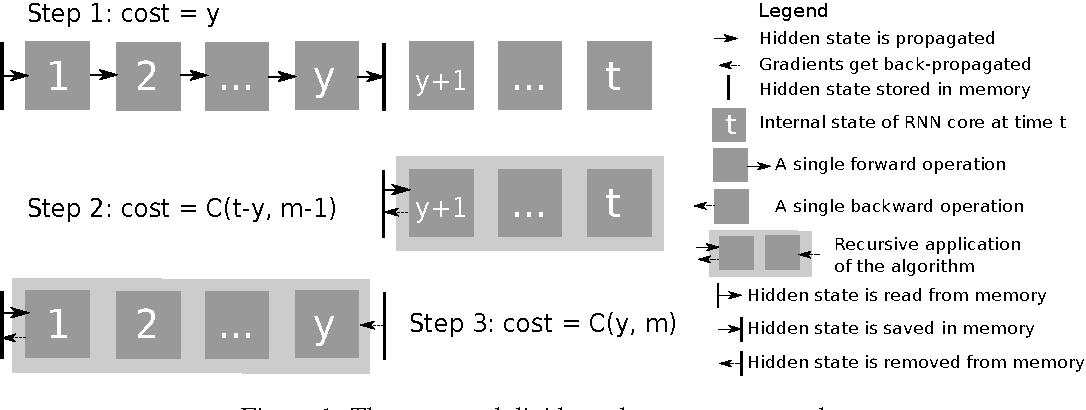 Figure 1 for Memory-Efficient Backpropagation Through Time