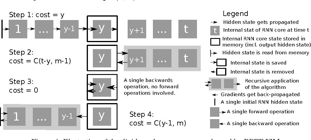Figure 4 for Memory-Efficient Backpropagation Through Time