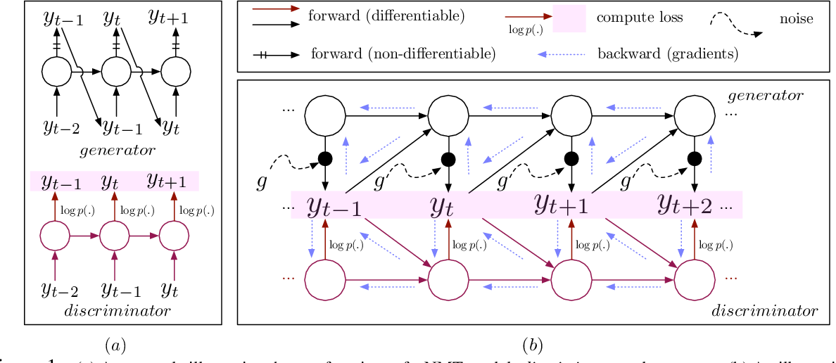 Figure 1 for Neural Machine Translation with Gumbel-Greedy Decoding