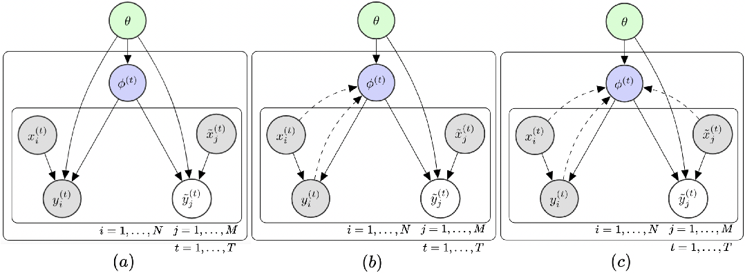 Figure 1 for Meta Cyclical Annealing Schedule: A Simple Approach to Avoiding Meta-Amortization Error