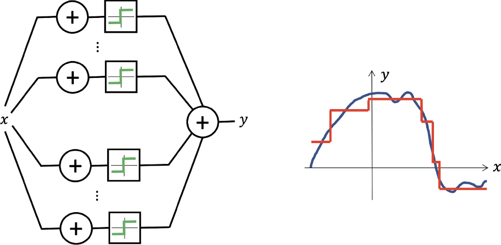 Figure 1 for Geometric Deep Learning: Grids, Groups, Graphs, Geodesics, and Gauges