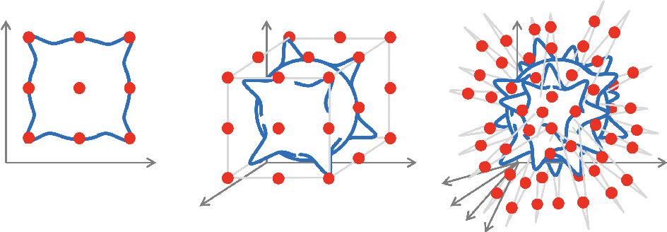 Figure 2 for Geometric Deep Learning: Grids, Groups, Graphs, Geodesics, and Gauges