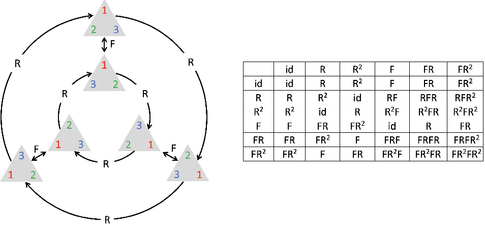 Figure 4 for Geometric Deep Learning: Grids, Groups, Graphs, Geodesics, and Gauges