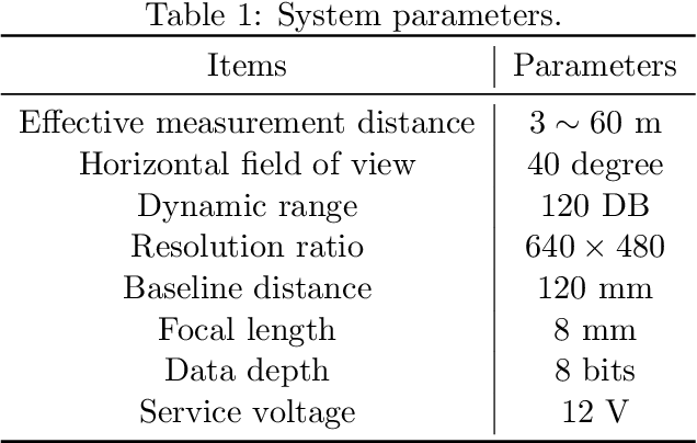 Figure 2 for A Robust Real-Time Computing-based Environment Sensing System for Intelligent Vehicle